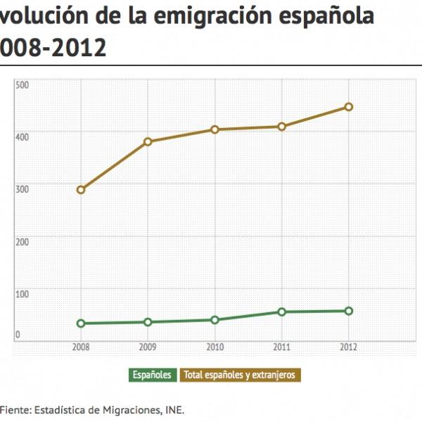 The INE Statistics